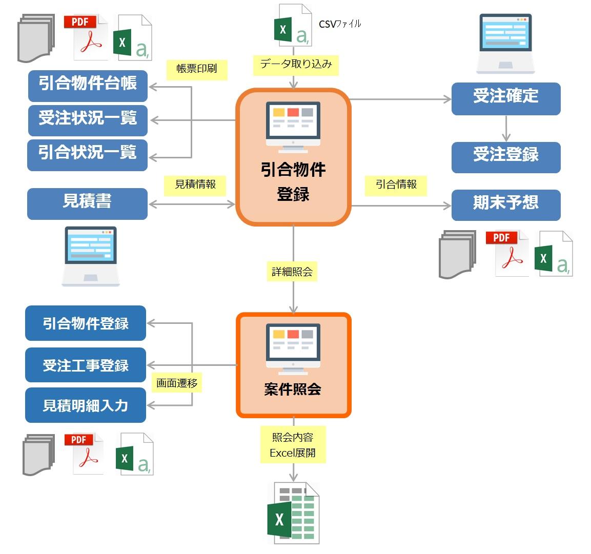 案件情報システム
