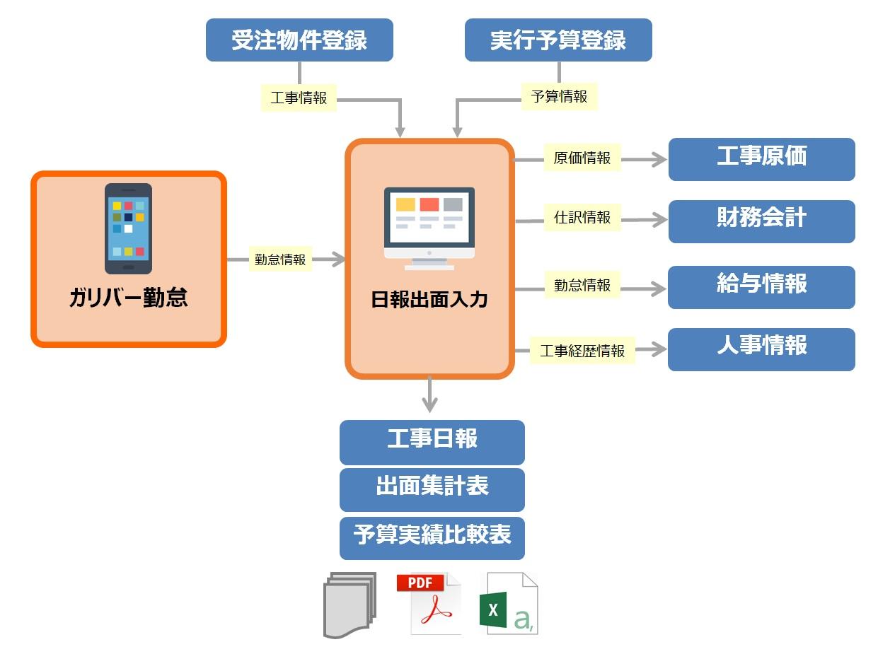 出面情報システム