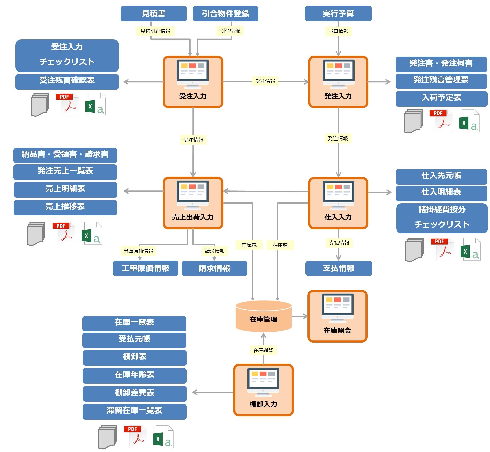 販売管理情報システム